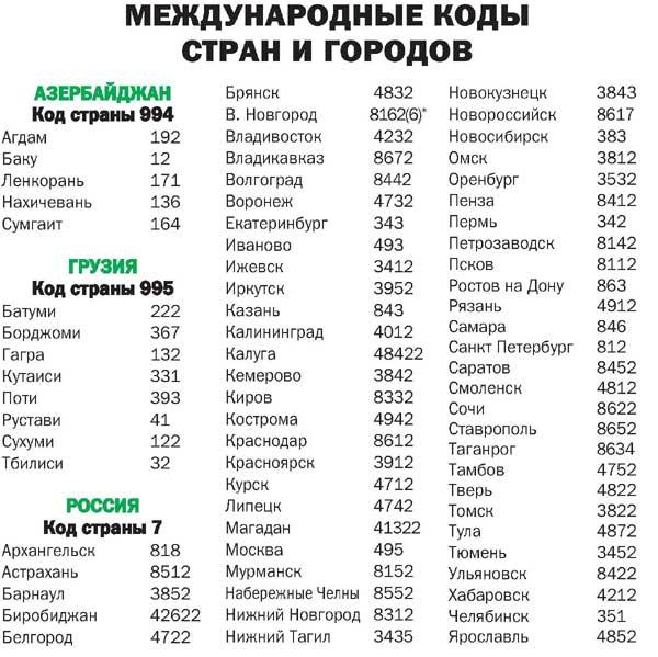 Номера сотовых операторов разных стран мира